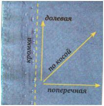 Как найти долевую нить